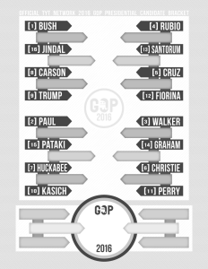 Click to view the Printable 2016 GOP Election Bracket from TYT Network